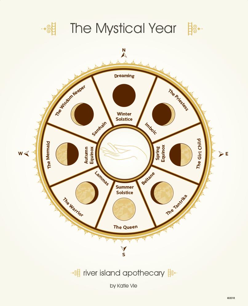 The Mystical Year wheel